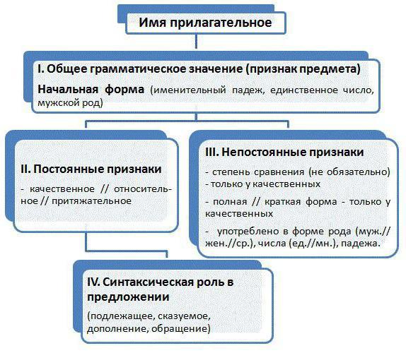 Методы оценки