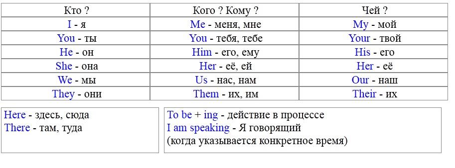 Дмитрий Петров обучение английскому языку фото